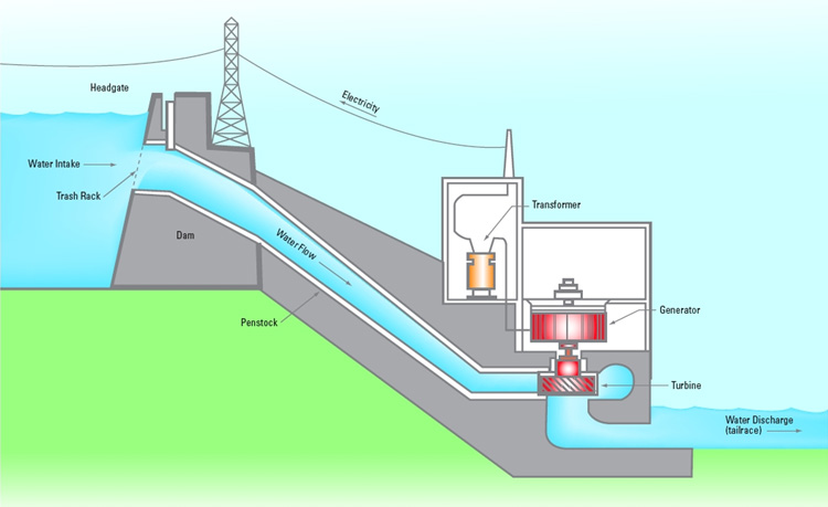 How waterpower works diagram source opg publicscrutiny Image collections
